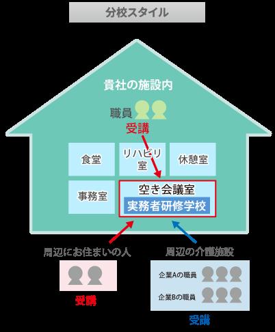 日本総合福祉アカデミーの分校スタイル