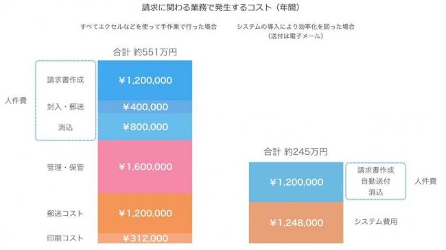 請求に関わる業務で発生するコスト(年間)