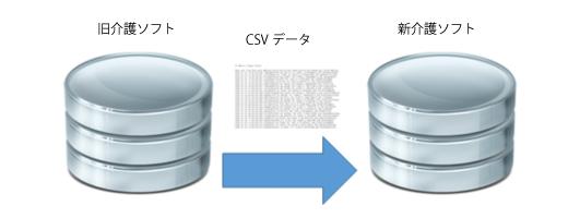 旧介護ソフトから新介護ソフトへのデータ移行