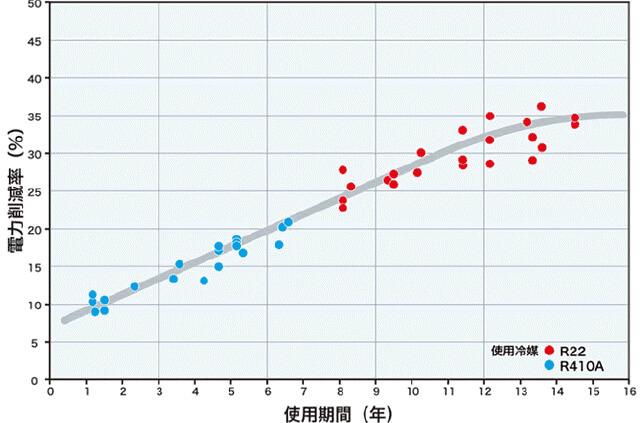 エアコンの使用期間とエネデュース導入による消費電力改善率