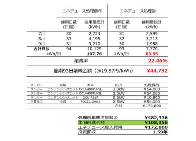 「酒蔵 秋元商店」における電気代効果