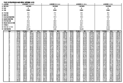 准看護師の年齢別平均給与・年収