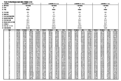 看護師の年齢別平均給与・年収