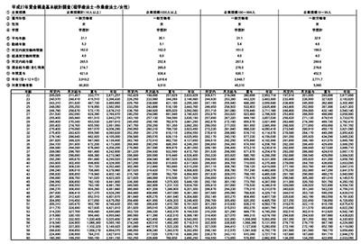 理学療法士・作業療法士の年齢別平均給与・年収