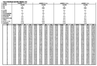 看護補助の年齢別平均給与・年収