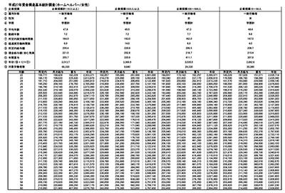 ホームヘルパーの年齢別平均給与・年収
