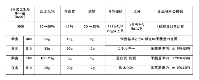 栄養バランス表