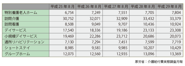 介護サービス事業所数の推移