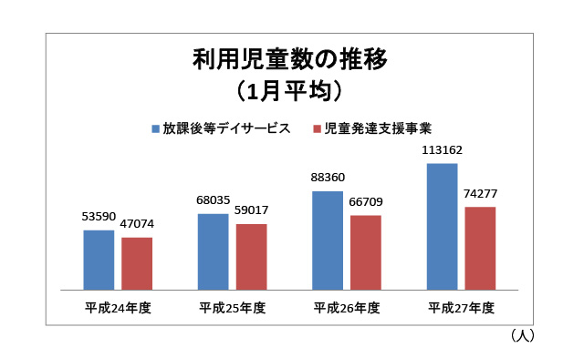 利用児童数の推移(1月平均)