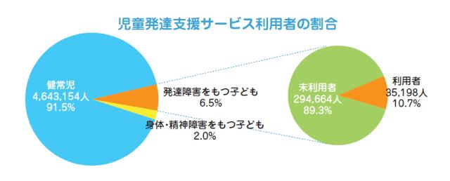 児童発達支援サービス利用者の割合