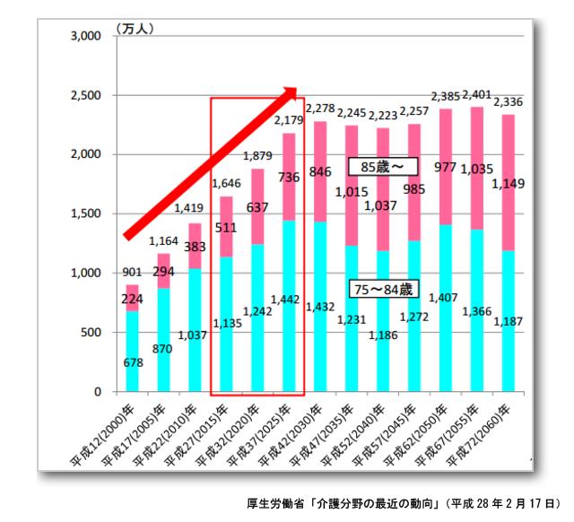 厚生労働省「介護分野の最近の動向」(平成28年2月17日)