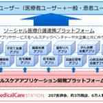 医療介護専用SNS メディカルケアステーションの日本エンブレース  KDDI、産業革新機構、ニッセイ・キャピタル、 SMBCベンチャーキャピタルを引受先とする、 総額約10億円の第三者割当増資を実施