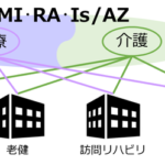 電子カルテシステム「MI・RA・Is/AZ」 介護機能を提供開始 ~医療・介護連携をよりスムーズに~