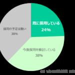 <外国人介護労働者の採用についての調査結果> 5割以上の事業所が介護記録が書ける高い日本語能力を求めており、制度活用に大きな障壁になっている事が判明
