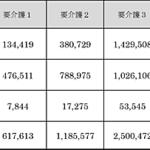 平成28年度 介護保険事業状況報告(年報)