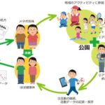公園処方箋  ~公園を地域コミュニティの健康づくりの拠点に~